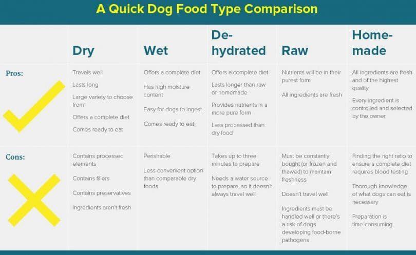 Comparación de los alimentos