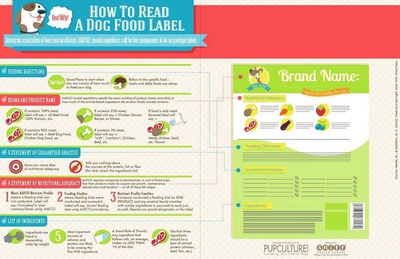 comida para perros Infografía