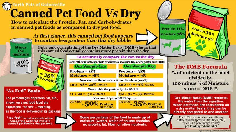 En lata vs alimentos secos