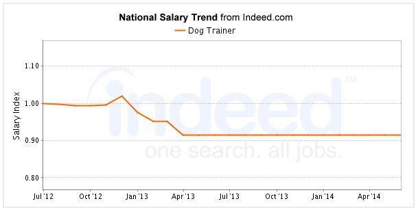 Entrenador de perros`s salary on Indeed