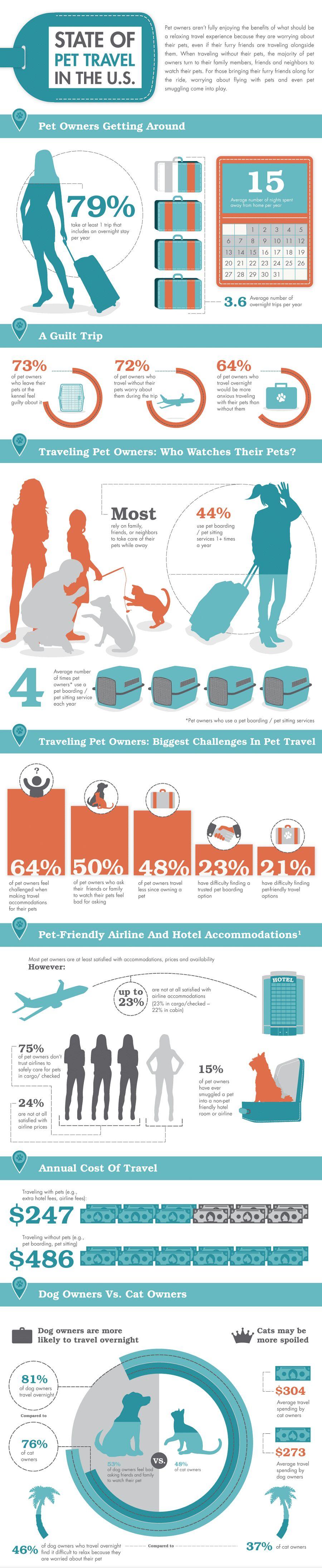 Los perros en los aviones: toma vuelo fido