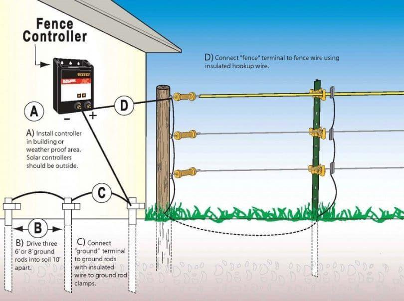 controlador de cerca eléctrica y la conexión