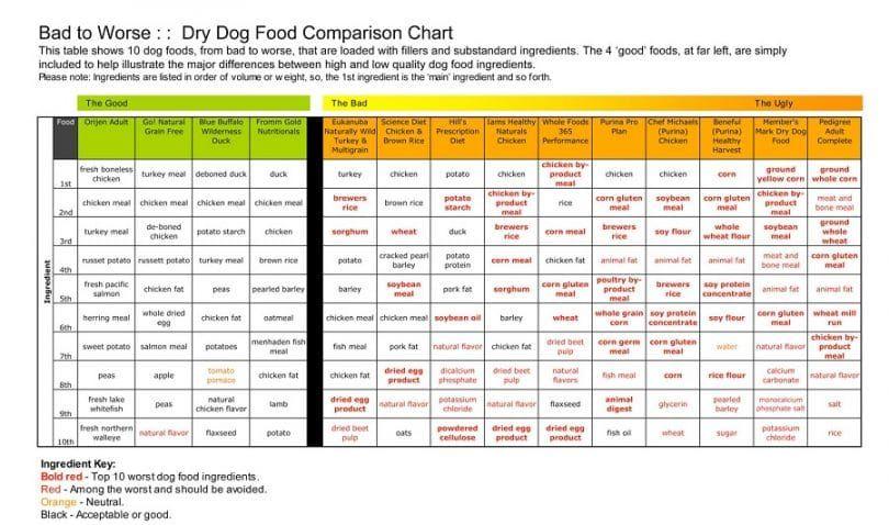 Comparación de comida para perros
