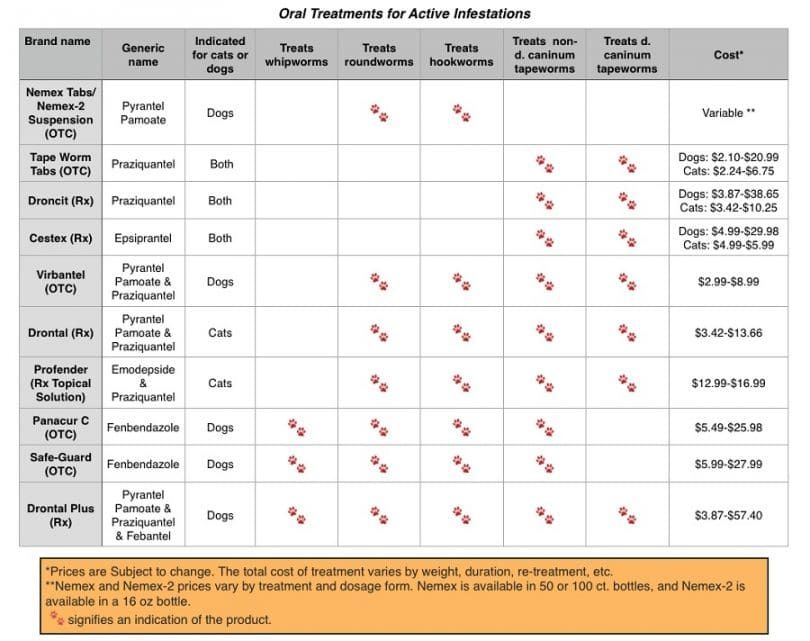 Tratamientos orales para los parásitos