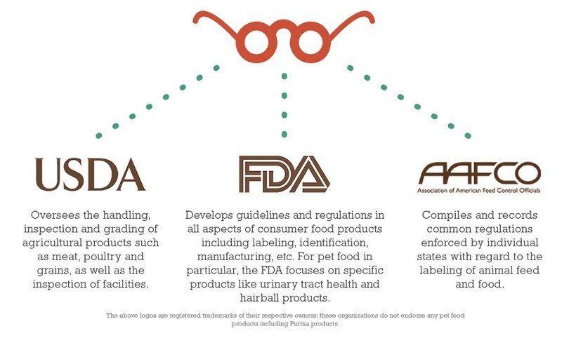 FDA, AFFCO, infografía, USDA