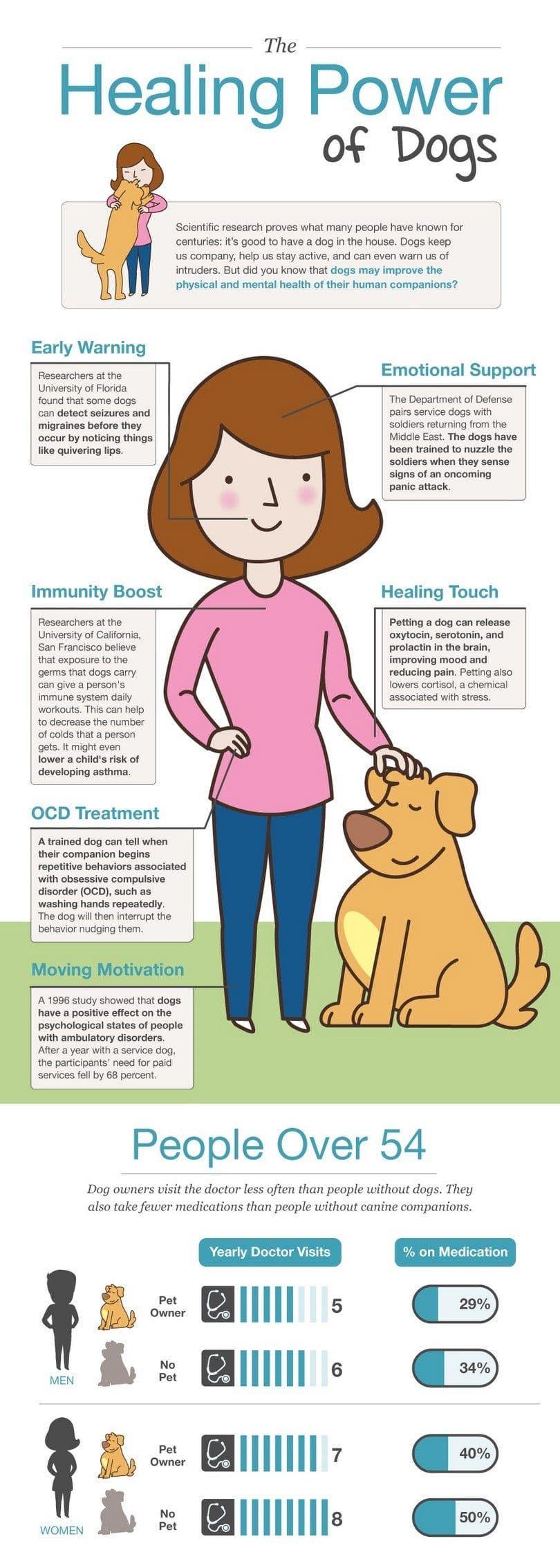 El poder sanador de los perros